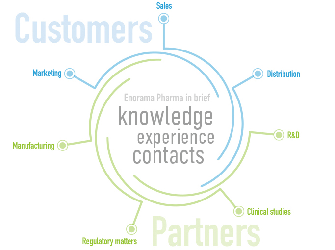 Enorama Pharma business model